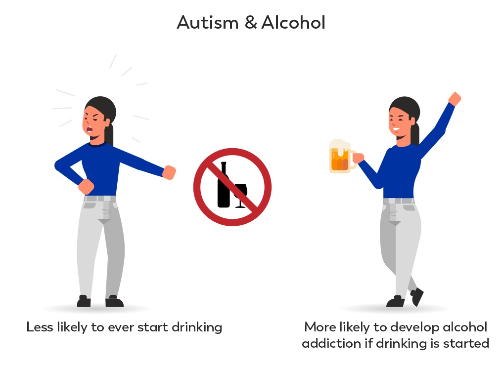 People with autism are less likely to start drinking, but more likely to develop an addiction if they start