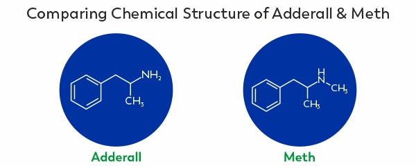 A comparison between the chemical structures of meth and Adderall